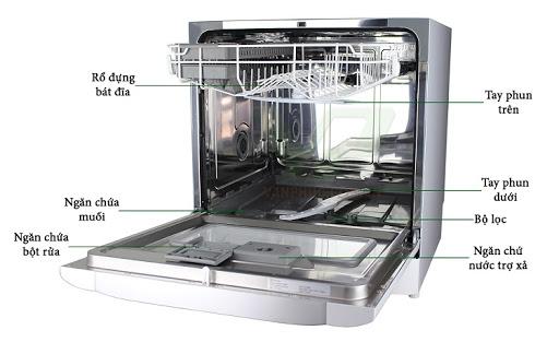Kết quả hình ảnh cho máy rửa bát