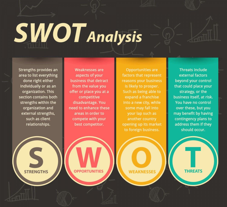 Ứng dụng ma trận SWOT trong xây dựng chiến lược hiệu quả