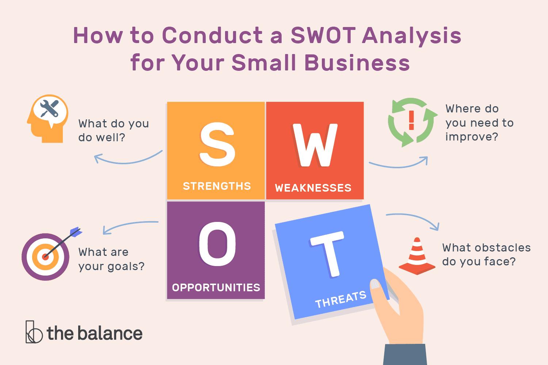 SWOT là gì? Ma trận SWOT là gì? Phân tích SWOT trong kinh doanh