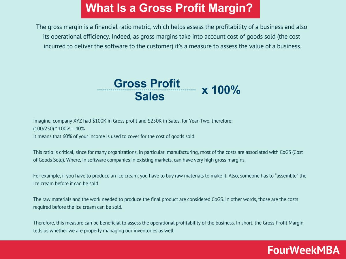 Gross Profit Margin La Gi