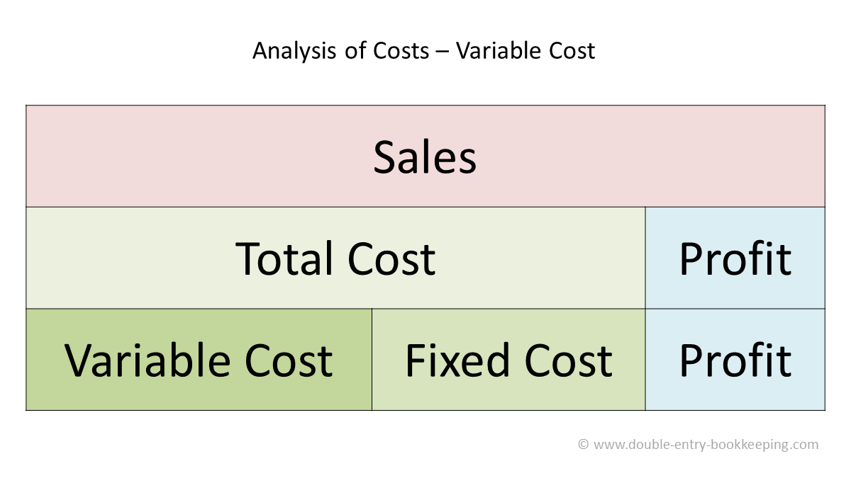 Variable Cost | Double Entry Bookkeeping