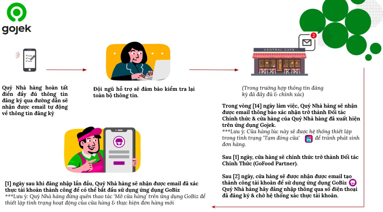 Quy trình đăng ký thành công Đối tác Nhà hàng trên ứng dụng Gojek   Gojek